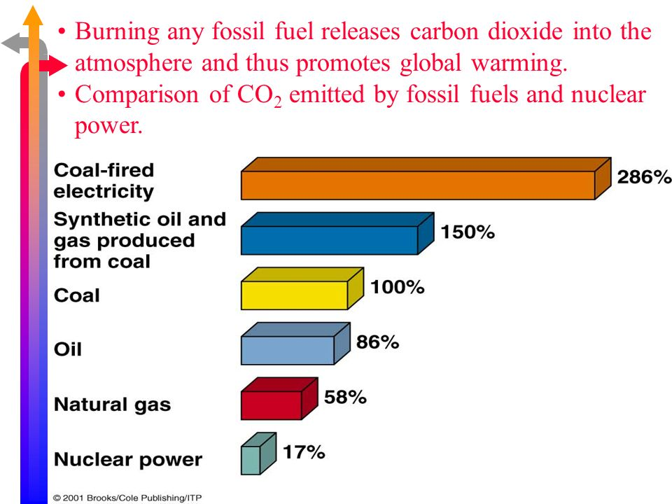 Burning any fossil fuel releases carbon dioxide into the atmosphere and thus promotes global warming. Comparison of CO 2 emitted by fossil fuels and n