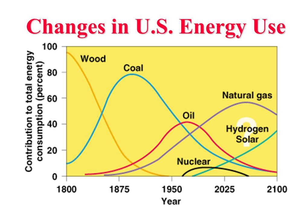 Changes in U.S. Energy Use