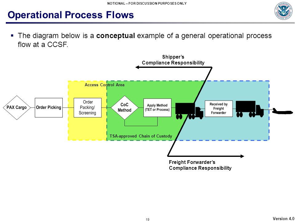 19 NOTIONAL – FOR DISCUSSION PURPOSES ONLY Version 4.0 Operational Process Flows The diagram below is a conceptual example of a general operational pr