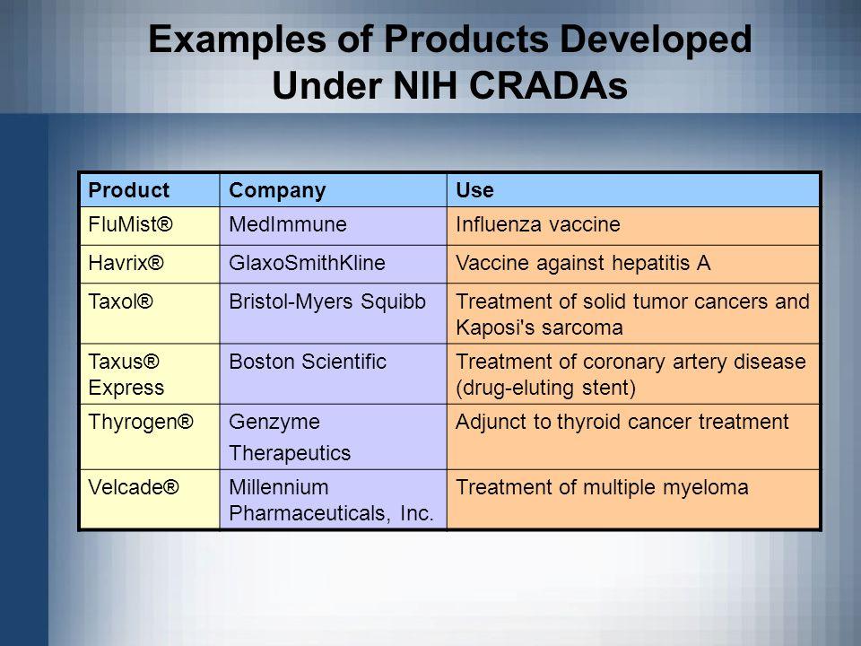 Examples of Products Developed Under NIH CRADAs ProductCompanyUse FluMist®MedImmuneInfluenza vaccine Havrix®GlaxoSmithKlineVaccine against hepatitis A