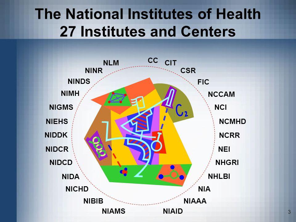 3 CSR NCMHD NIGMS NLM FIC NCCAM NIBIB The National Institutes of Health 27 Institutes and Centers NIDCDNHGRI NHLBI NIDCR NINR NINDS NEI NCI NIA NIMH N