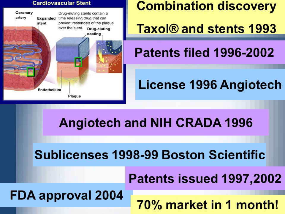 9 Combination discovery Taxol® and stents 1993 Patents filed 1996-2002 License 1996 Angiotech Angiotech and NIH CRADA 1996 Sublicenses 1998-99 Boston