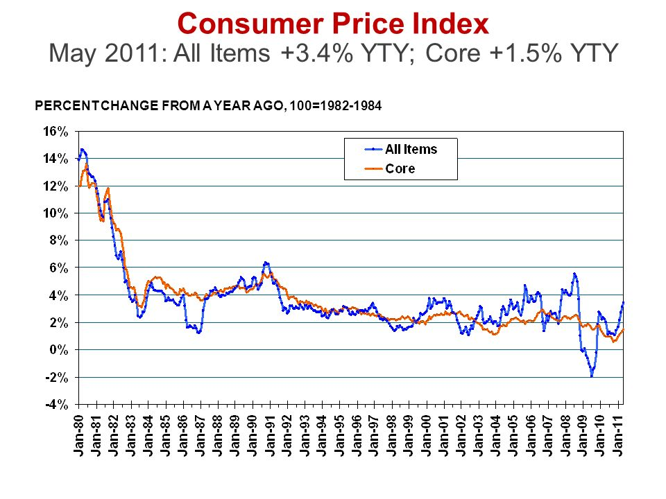 Consumer Price Index May 2011: All Items +3.4% YTY; Core +1.5% YTY PERCENT CHANGE FROM A YEAR AGO, 100=