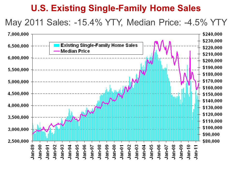 U.S. Existing Single-Family Home Sales May 2011 Sales: -15.4% YTY, Median Price: -4.5% YTY