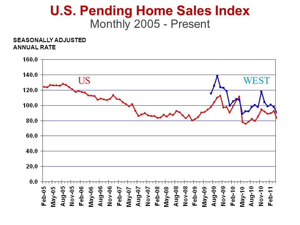 Monthly 2005 - Present SEASONALLY ADJUSTED ANNUAL RATE U.S. Pending Home Sales Index WESTUS