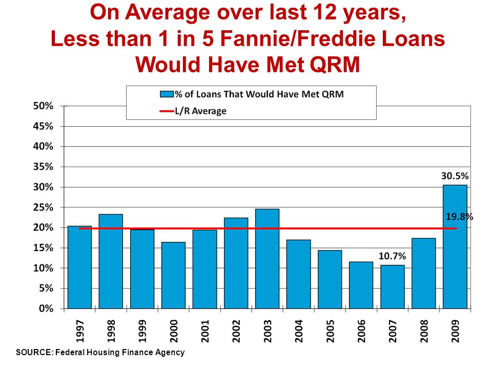 On Average over last 12 years, Less than 1 in 5 Fannie/Freddie Loans Would Have Met QRM SOURCE: Mortgage Bankers Association, C.A.R.
