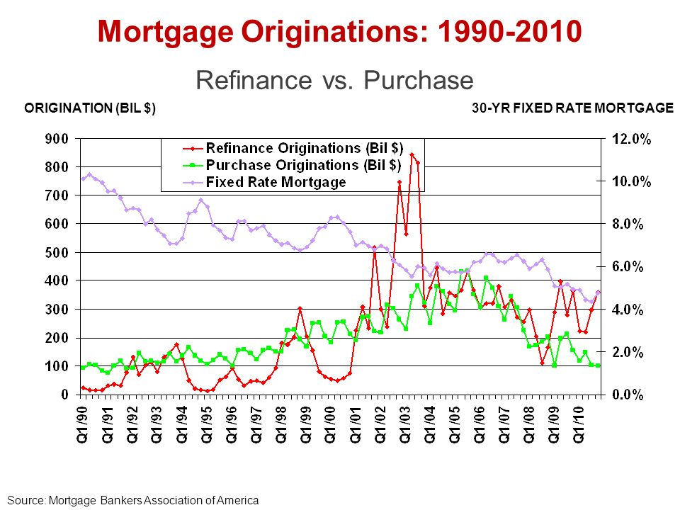 ORIGINATION (BIL $)30-YR FIXED RATE MORTGAGE Mortgage Originations: 1990-2010 Source: Mortgage Bankers Association of America Refinance vs.