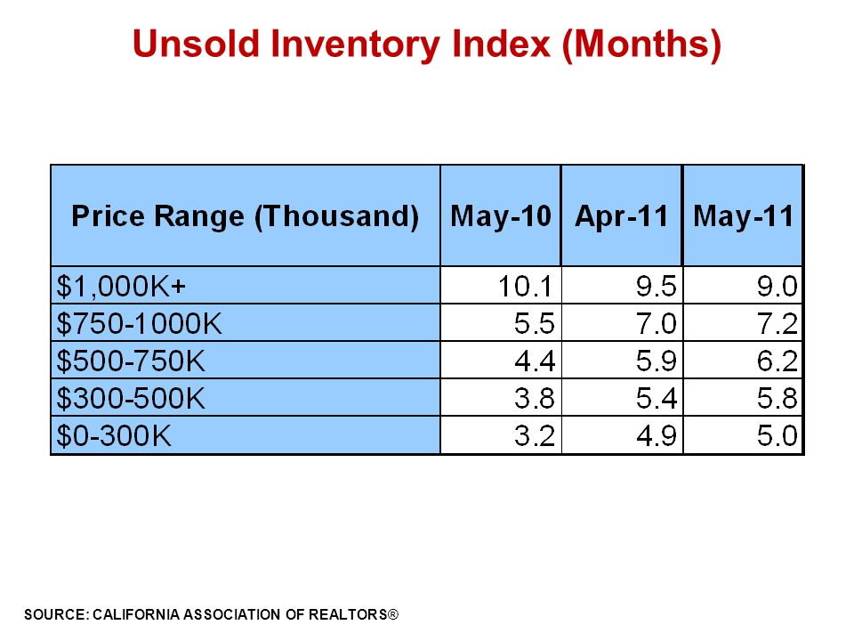 Unsold Inventory Index (Months) SOURCE: CALIFORNIA ASSOCIATION OF REALTORS®