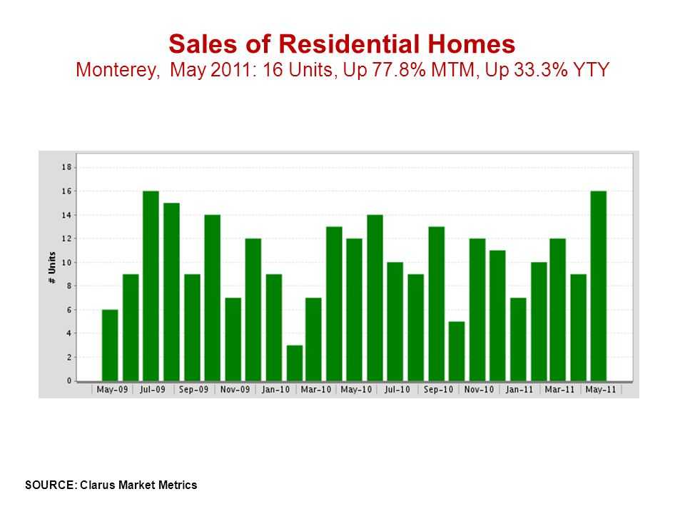 Sales of Residential Homes Monterey, May 2011: 16 Units, Up 77.8% MTM, Up 33.3% YTY SOURCE: Clarus Market Metrics