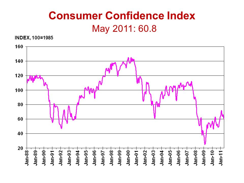 INDEX, 100=1985 Consumer Confidence Index May 2011: 60.8