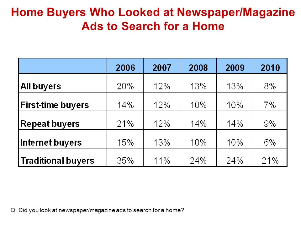 Home Buyers Who Looked at Newspaper/Magazine Ads to Search for a Home Q.