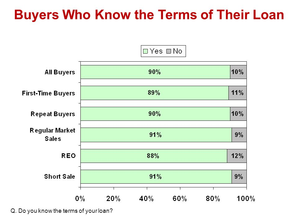 Buyers Who Know the Terms of Their Loan Q. Do you know the terms of your loan