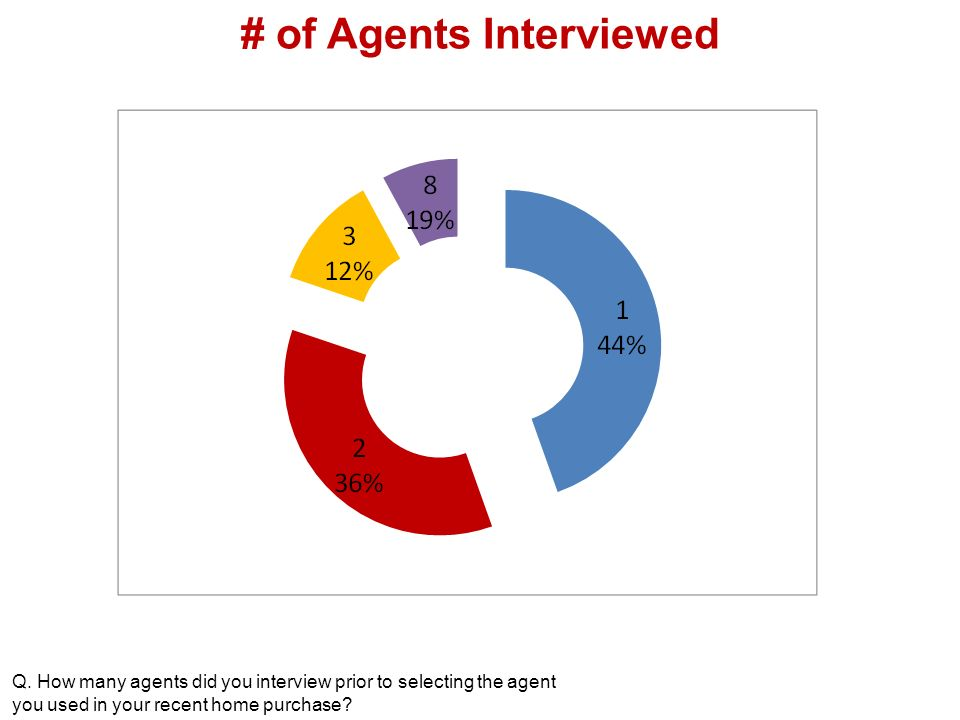 # of Agents Interviewed Q.