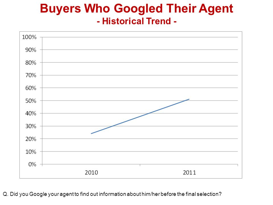 Buyers Who Googled Their Agent - Historical Trend - Q.