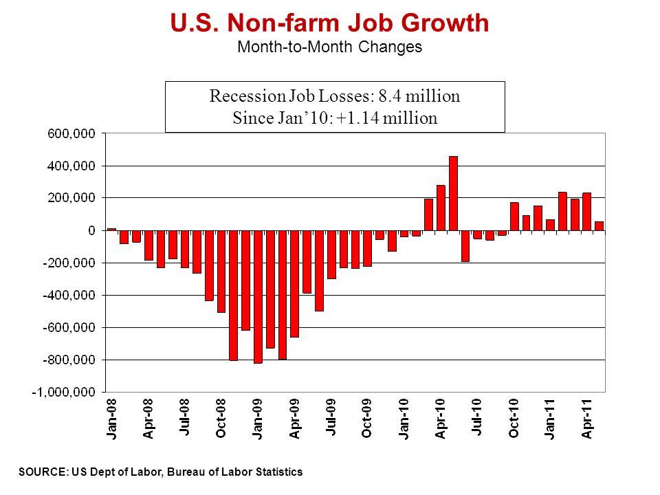 U.S. Non-farm Job Growth SOURCE: US Dept of Labor, Bureau of Labor Statistics Month-to-Month Changes Recession Job Losses: 8.4 million Since Jan10: +1