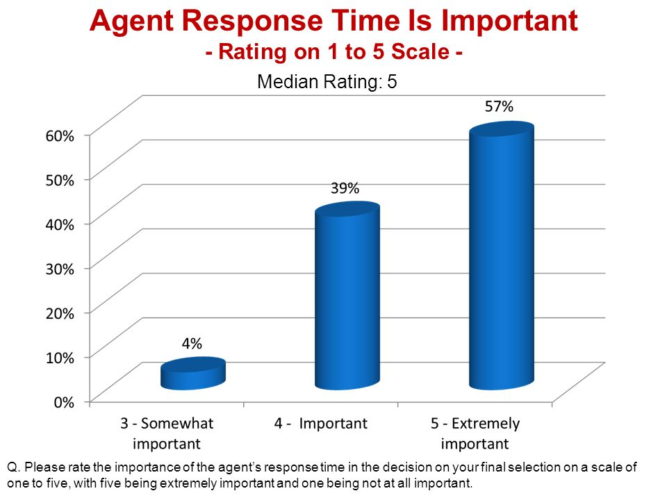 Agent Response Time Is Important - Rating on 1 to 5 Scale - Q.