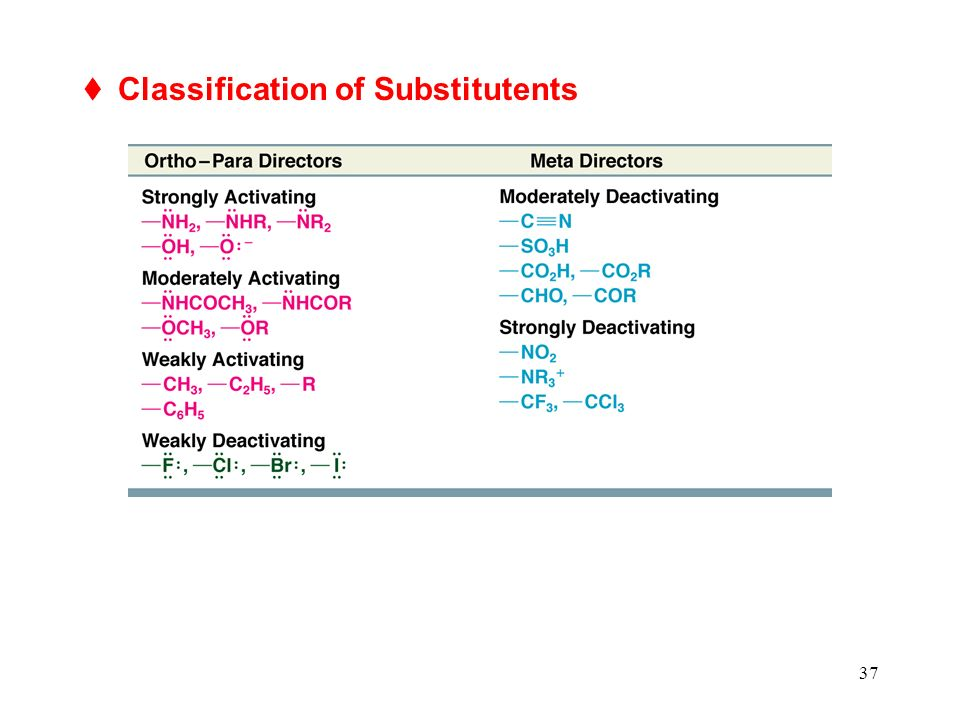 37 Classification of Substitutents