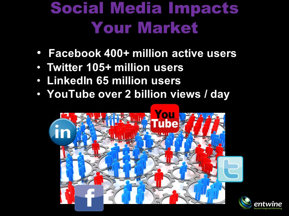 Social Media Impacts Your Market Facebook 400+ million active users Twitter 105+ million users LinkedIn 65 million users YouTube over 2 billion views / day