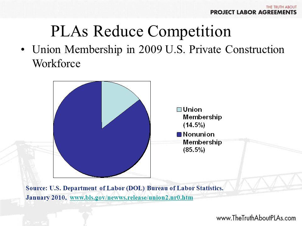 PLAs Reduce Competition Union Membership in 2009 U.S.