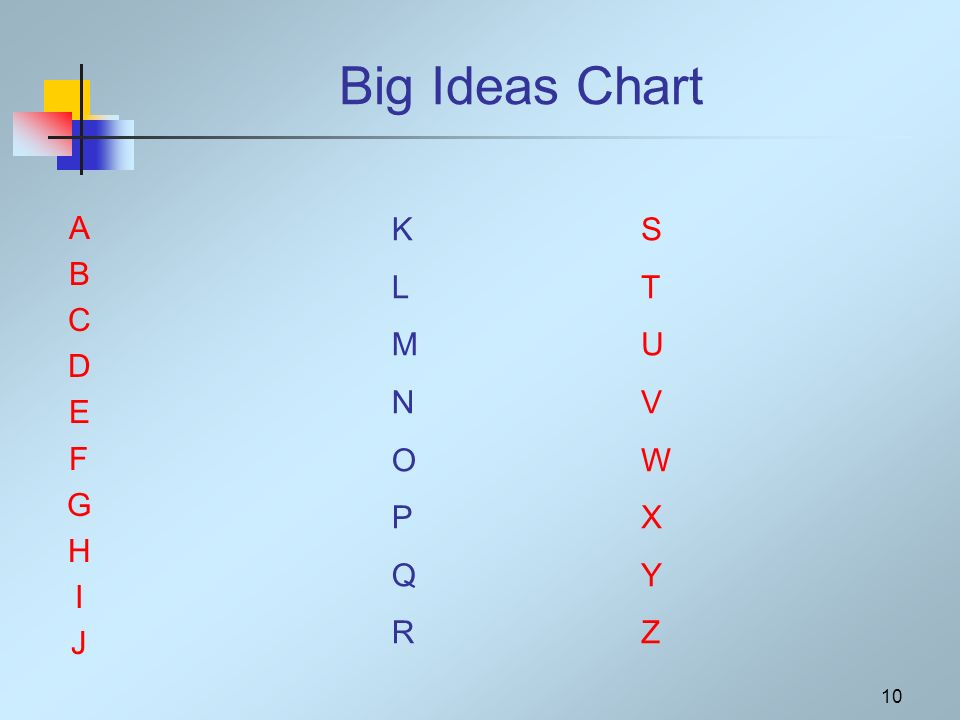 10 Big Ideas Chart ABCDEFGHIJABCDEFGHIJ KLMNOPQRKLMNOPQR STUVWXYZSTUVWXYZ