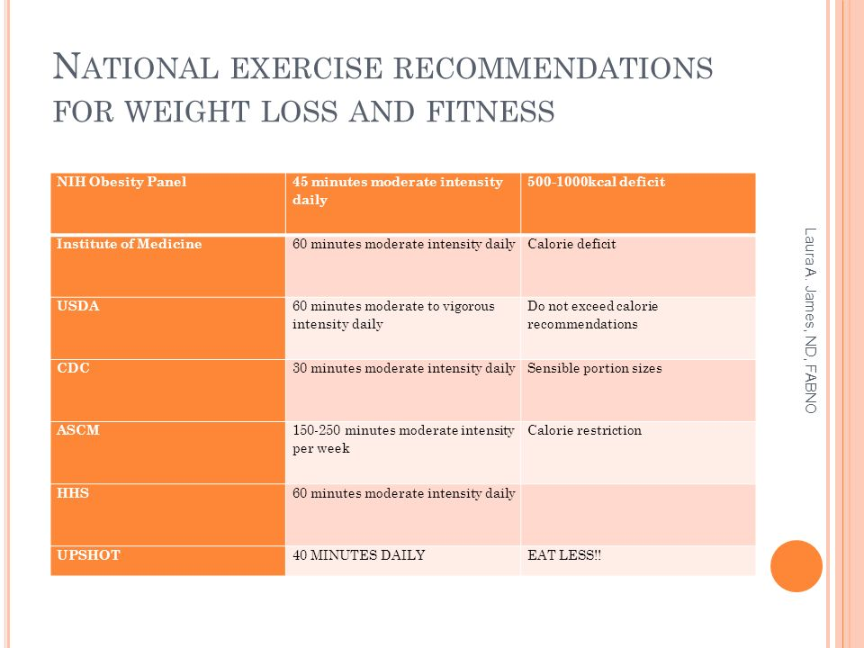 N ATIONAL EXERCISE RECOMMENDATIONS FOR WEIGHT LOSS AND FITNESS NIH Obesity Panel 45 minutes moderate intensity daily 500-1000kcal deficit Institute of Medicine 60 minutes moderate intensity dailyCalorie deficit USDA 60 minutes moderate to vigorous intensity daily Do not exceed calorie recommendations CDC 30 minutes moderate intensity dailySensible portion sizes ASCM 150-250 minutes moderate intensity per week Calorie restriction HHS 60 minutes moderate intensity daily UPSHOT 40 MINUTES DAILYEAT LESS!.