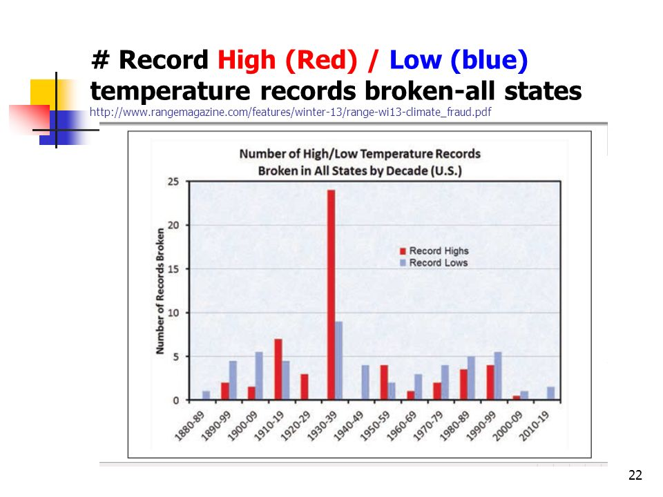 22 # Record High (Red) / Low (blue) temperature records broken-all states http://www.rangemagazine.com/features/winter-13/range-wi13-climate_fraud.pdf