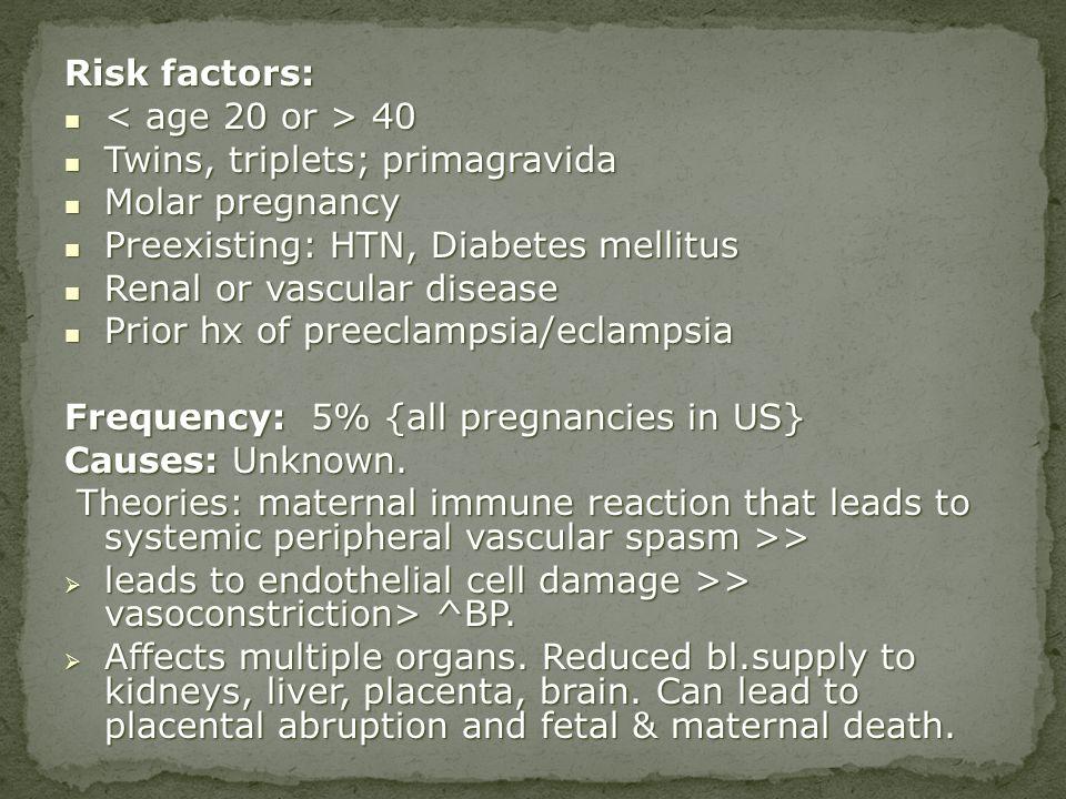 Risk factors: 40 40 Twins, triplets; primagravida Twins, triplets; primagravida Molar pregnancy Molar pregnancy Preexisting: HTN, Diabetes mellitus Pr