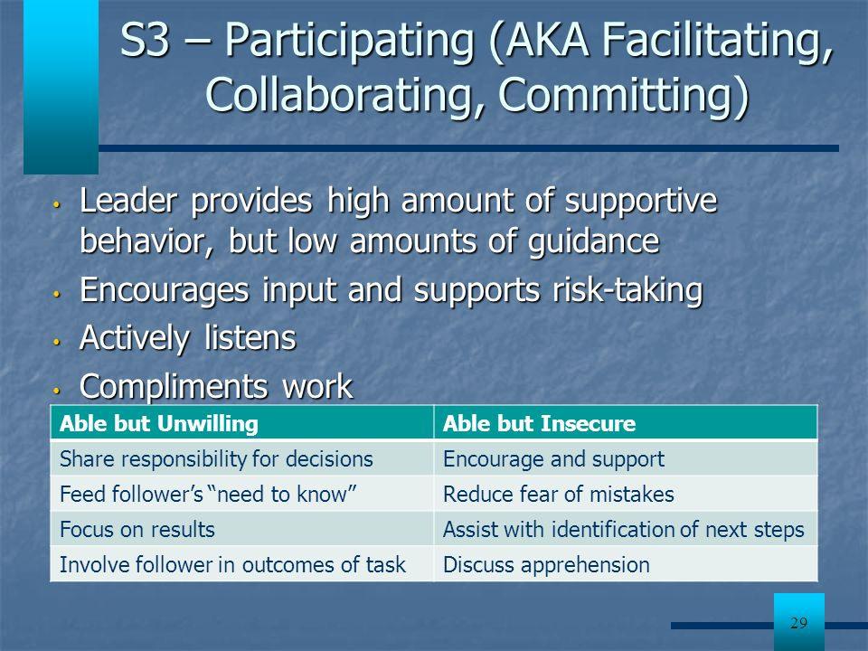 29 S3 – Participating (AKA Facilitating, Collaborating, Committing) Leader provides high amount of supportive behavior, but low amounts of guidance Le