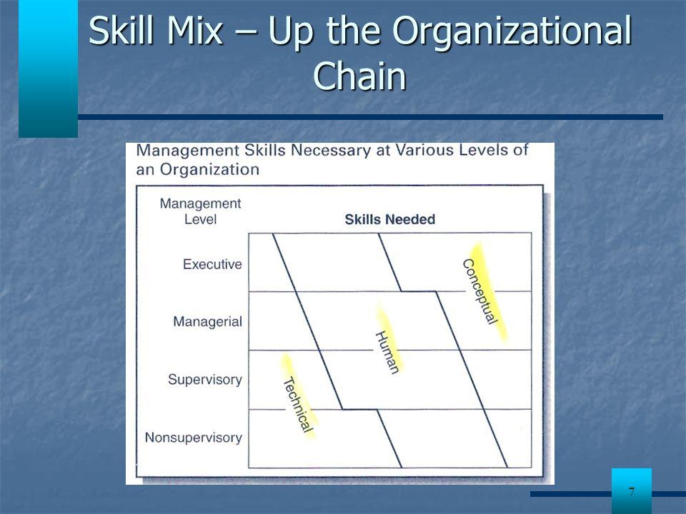 7 Skill Mix – Up the Organizational Chain