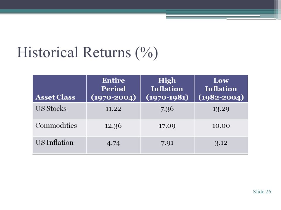 Historical Returns (%) Slide 26