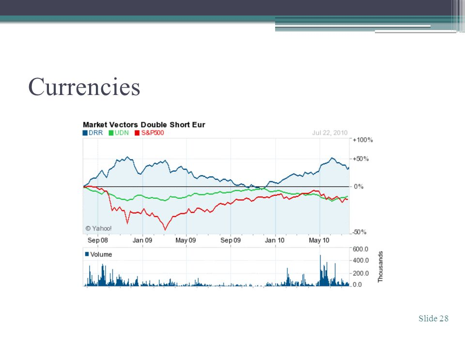 Currencies Slide 28