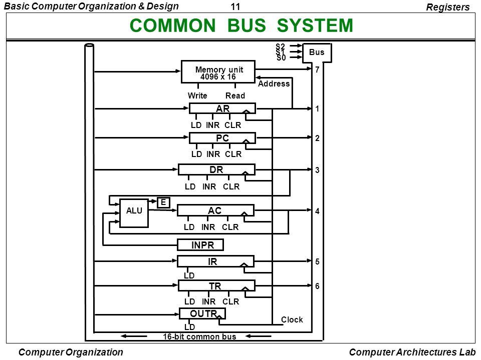 11 Basic Computer Organization & Design Computer Organization Computer Architectures Lab COMMON BUS SYSTEM Registers S2 S1 S0 Bus Memory unit 4096 x 1