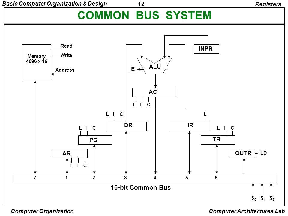 12 Basic Computer Organization & Design Computer Organization Computer Architectures Lab COMMON BUS SYSTEM Registers AR PC DR LIC LIC LIC AC LIC ALU E