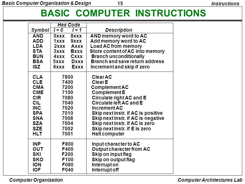 15 Basic Computer Organization & Design Computer Organization Computer Architectures Lab BASIC COMPUTER INSTRUCTIONS Hex Code Symbol I = 0 I = 1 Descr