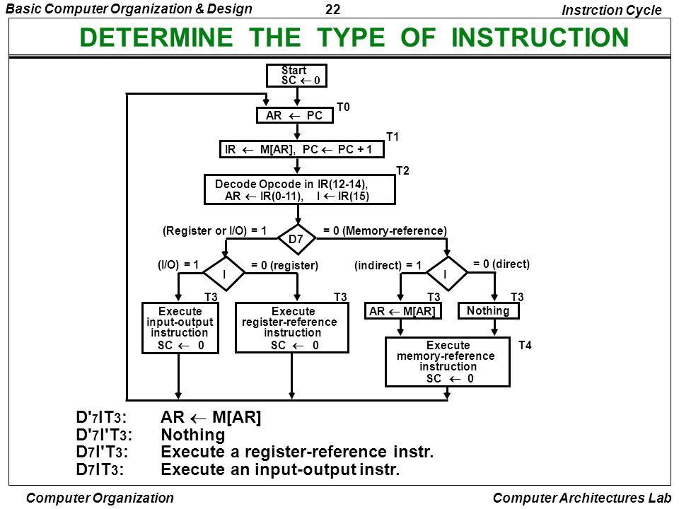 22 Basic Computer Organization & Design Computer Organization Computer Architectures Lab DETERMINE THE TYPE OF INSTRUCTION = 0 (direct) D' 7 IT 3 :AR