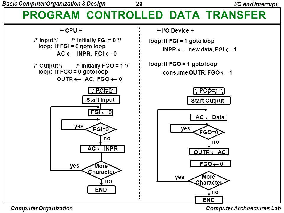 29 Basic Computer Organization & Design Computer Organization Computer Architectures Lab PROGRAM CONTROLLED DATA TRANSFER loop: If FGI = 1 goto loop I