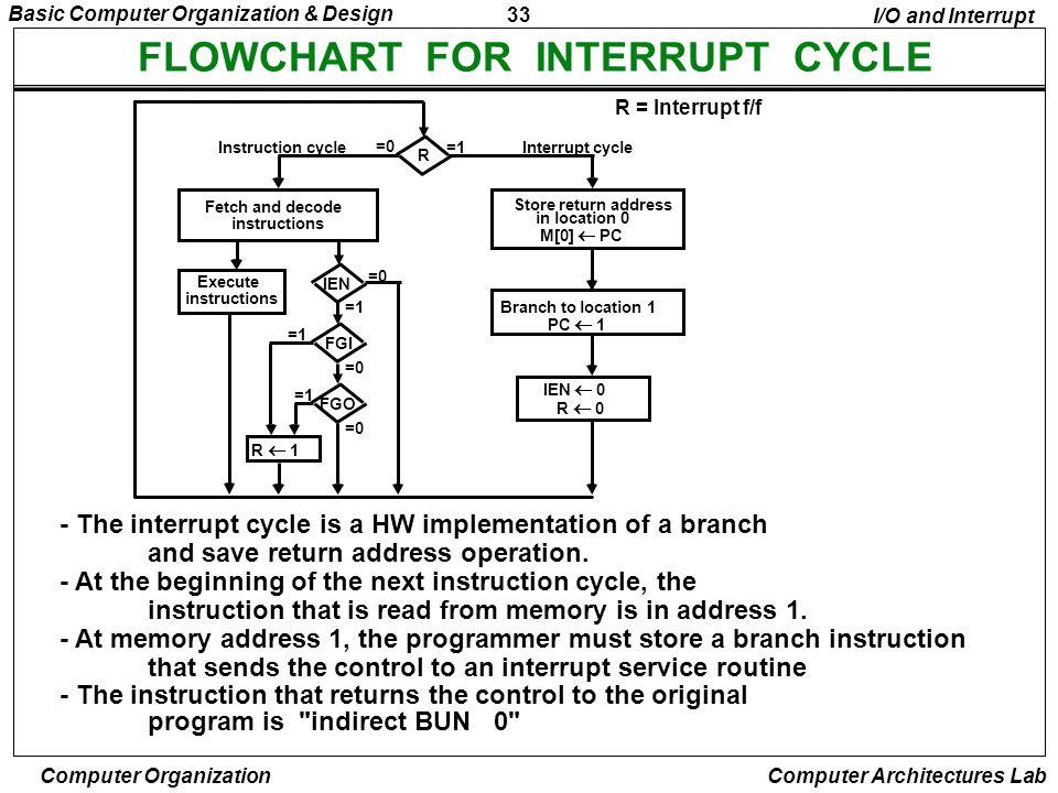33 Basic Computer Organization & Design Computer Organization Computer Architectures Lab FLOWCHART FOR INTERRUPT CYCLE R = Interrupt f/f - The interru