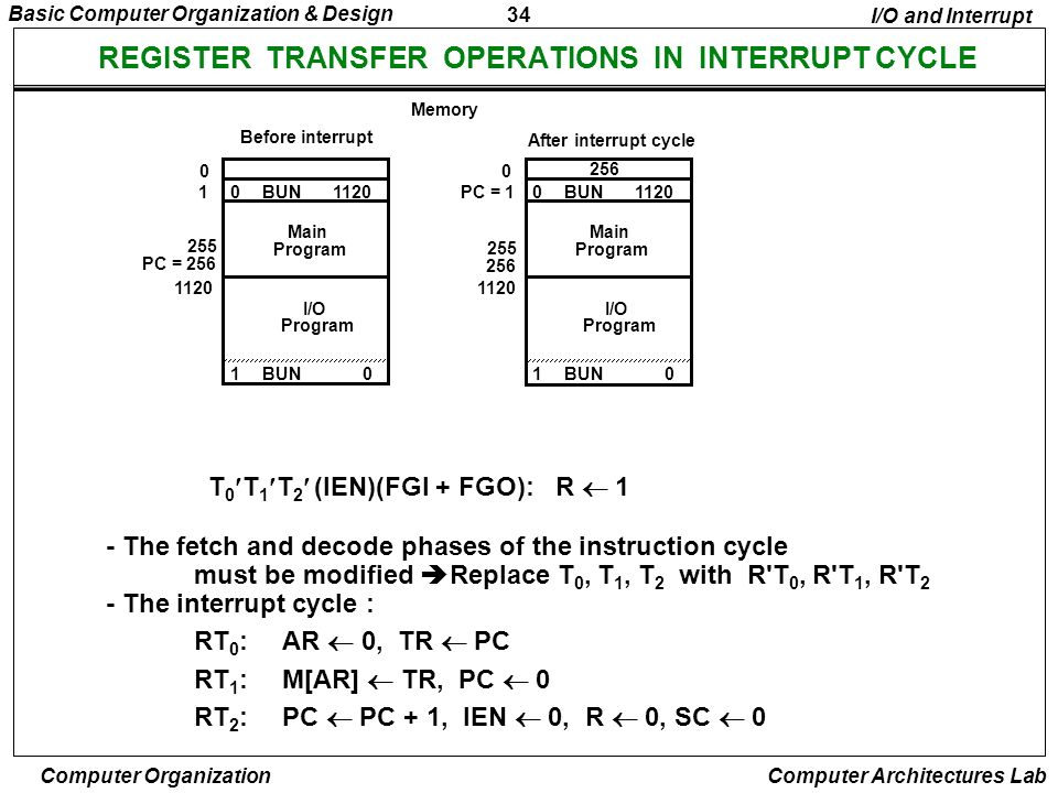 34 Basic Computer Organization & Design Computer Organization Computer Architectures Lab REGISTER TRANSFER OPERATIONS IN INTERRUPT CYCLE T 0 T 1 T 2 (