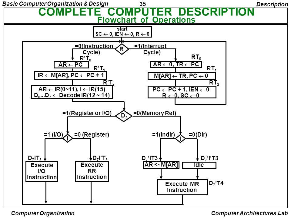 35 Basic Computer Organization & Design Computer Organization Computer Architectures Lab COMPLETE COMPUTER DESCRIPTION Flowchart of Operations Descrip