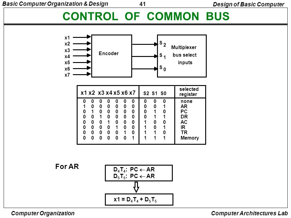 41 Basic Computer Organization & Design Computer Organization Computer Architectures Lab CONTROL OF COMMON BUS For AR D 4 T 4 : PC AR D 5 T 5 : PC AR