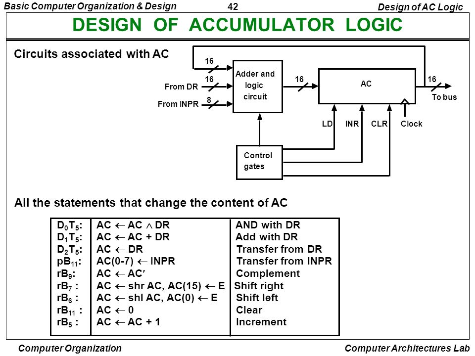 42 Basic Computer Organization & Design Computer Organization Computer Architectures Lab DESIGN OF ACCUMULATOR LOGIC Circuits associated with AC All t