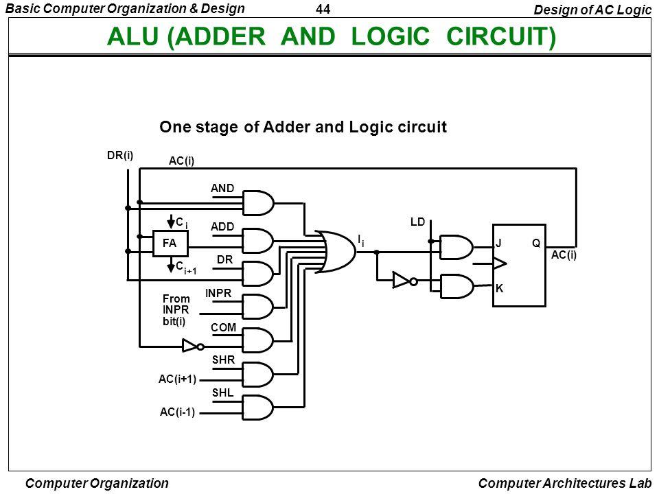 44 Basic Computer Organization & Design Computer Organization Computer Architectures Lab ALU (ADDER AND LOGIC CIRCUIT) One stage of Adder and Logic ci