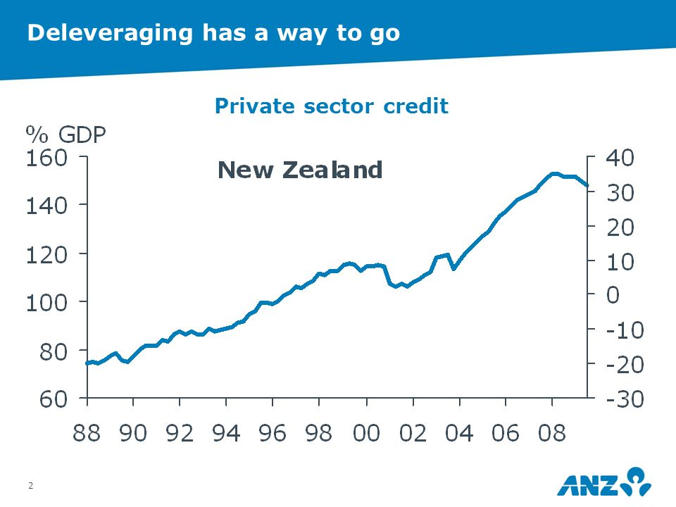1 Theres a lot going on… >Deleveraging >Rebalancing >Global scene >China / Asia >Christchurch } Payback