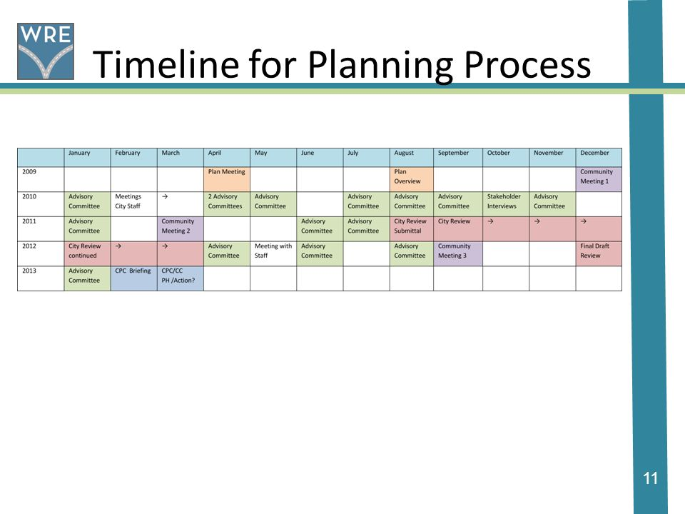 11 Timeline for Planning Process