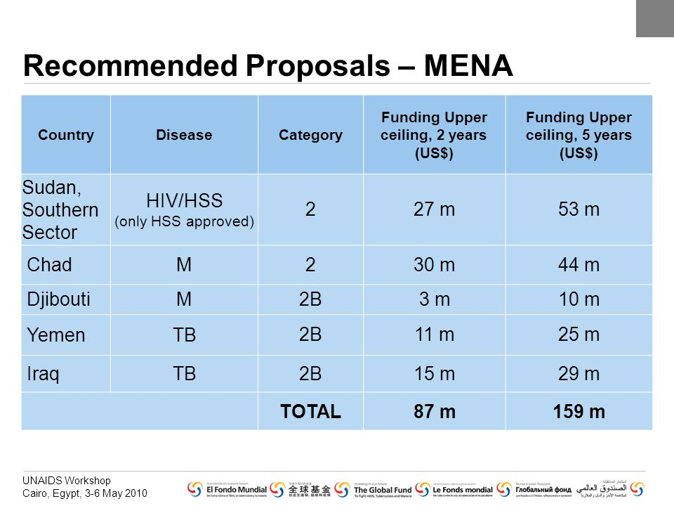 UNAIDS Workshop Cairo, Egypt, 3-6 May 2010 Recommended Proposals – MENA CountryDiseaseCategory Funding Upper ceiling, 2 years (US$) Funding Upper ceil