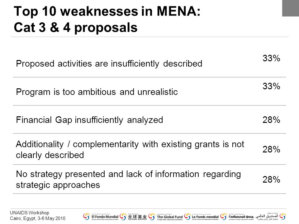 UNAIDS Workshop Cairo, Egypt, 3-6 May 2010 Top 10 weaknesses in MENA: Cat 3 & 4 proposals Proposed activities are insufficiently described 33% Program