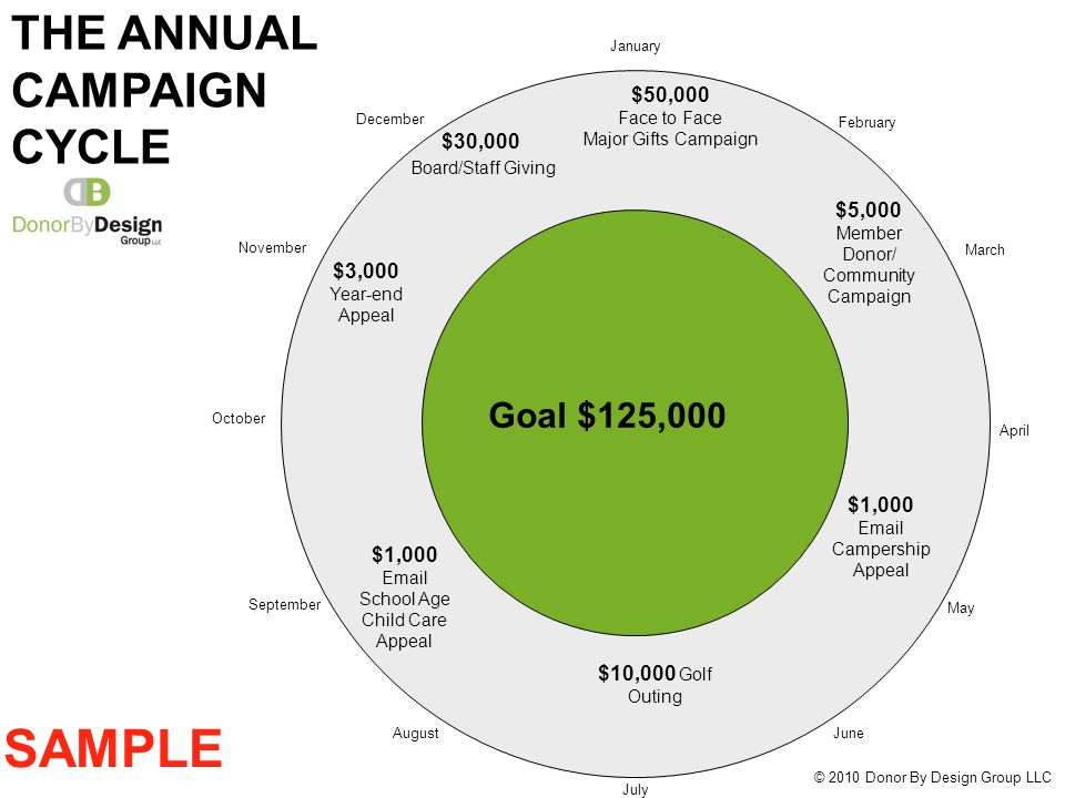 January April July October September February March May JuneAugust November December © 2010 Donor By Design Group LLC Goal $125,000 Grants $25,000 SAMPLE $50,000 Face to Face Major Gifts Campaign $5,000 Member Donor/ Community Campaign $1,000 Email Campership Appeal $10,000 Golf Outing $1,000 Email School Age Child Care Appeal $3,000 Year-end Appeal $30,000 Board/Staff Giving THE ANNUAL CAMPAIGN CYCLE