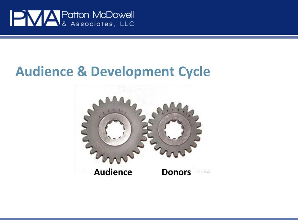 Audience & Development Cycle AudienceDonors