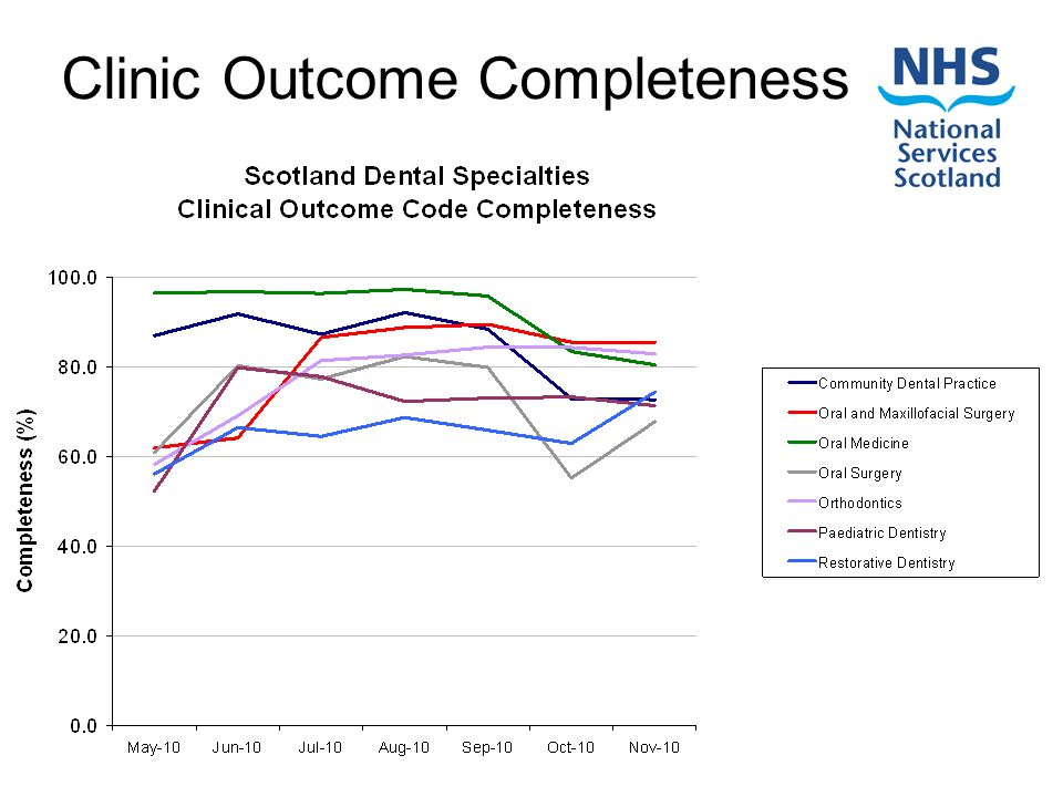 Clinic Outcome Completeness