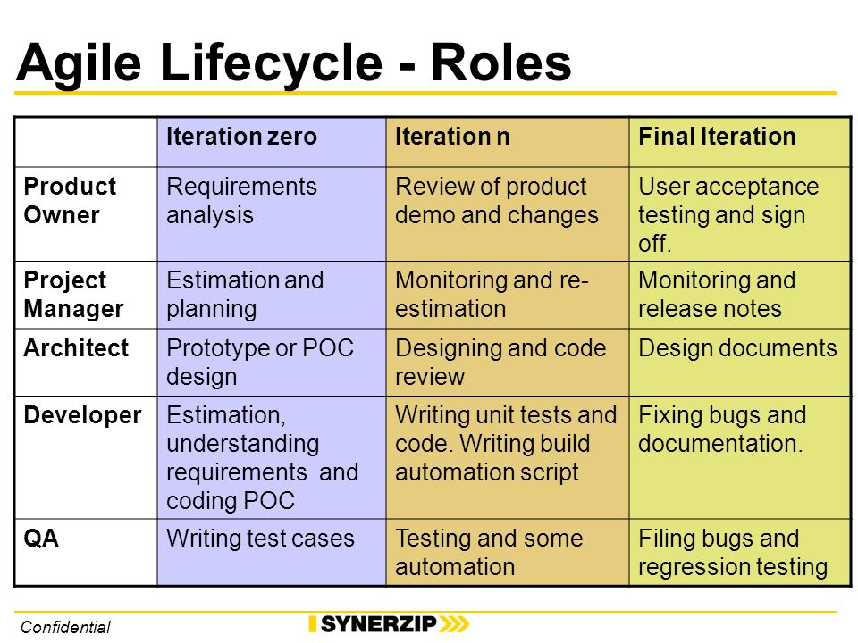Confidential Agile Lifecycle - Roles Iteration zeroIteration nFinal Iteration Product Owner Requirements analysis Review of product demo and changes User acceptance testing and sign off.
